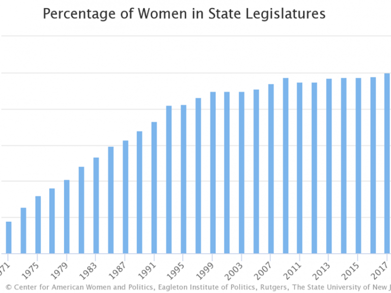 Chart showing the percentage of women in state legislatures