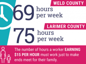Infograph of the number of hours a worker need to work to live in Larimer and Weld County