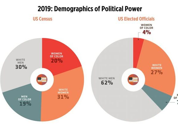 A chart tracking the demographics of current elected officeholders compared with each group's share of the total U.S. population.