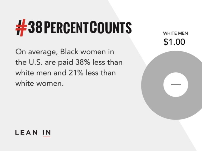 graph showing pay gap for black women