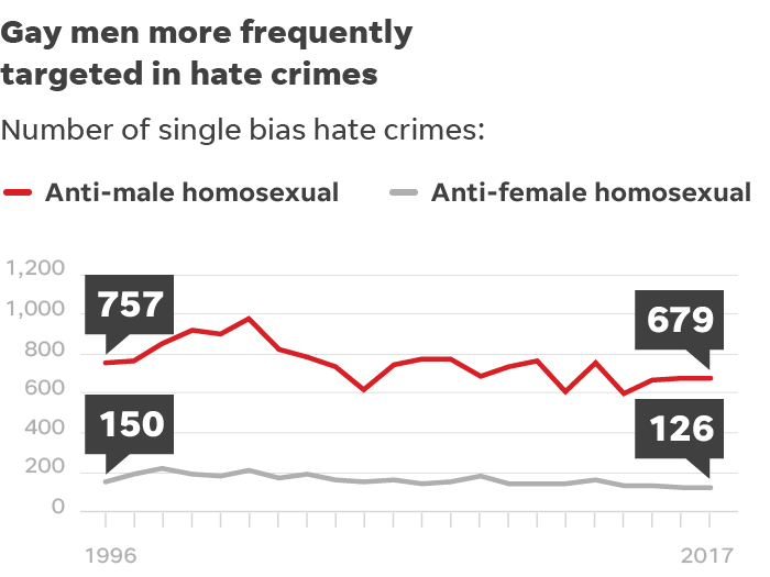 graph showing increase in hate crimes against gay men